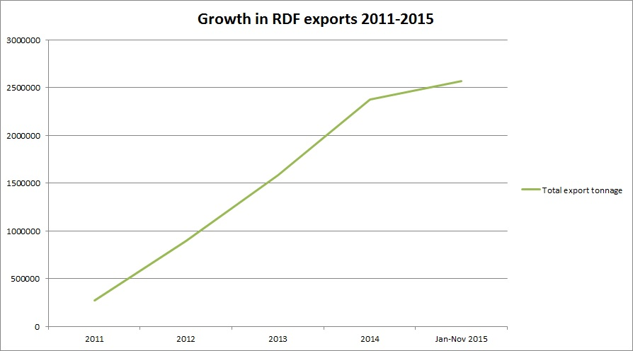 Growth-in-RDF-exports-2014-2015