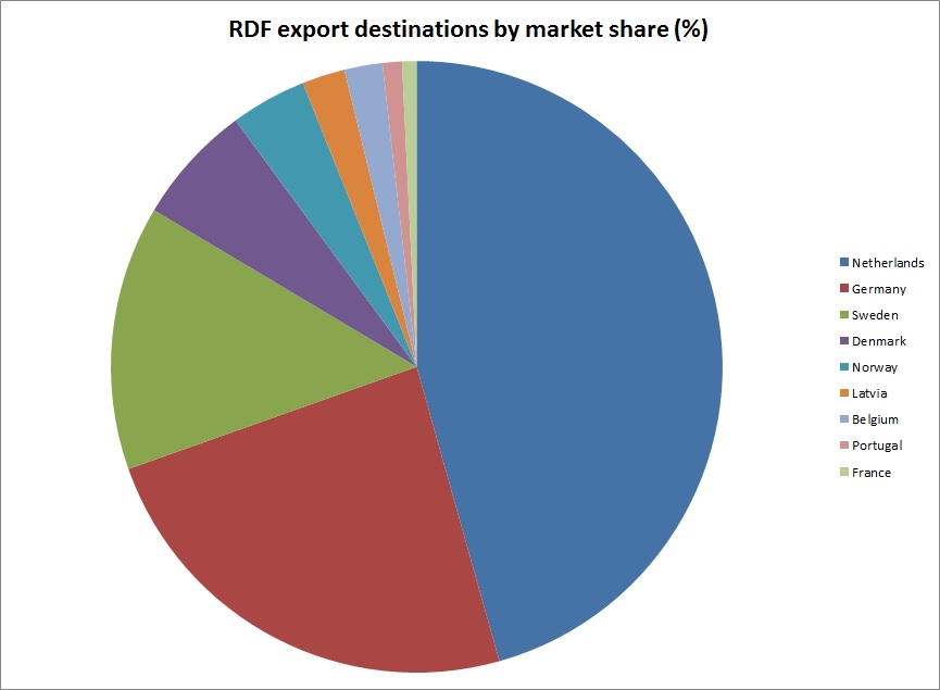 RDF-export-destinations-by-market-share-pie-chart-2015