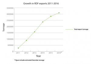A graph to show the rate of RDF exports 2011-2016